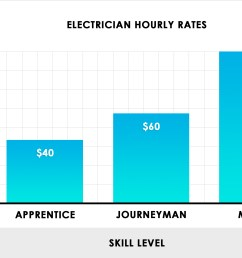 electrician hourly rates chart [ 2470 x 1700 Pixel ]