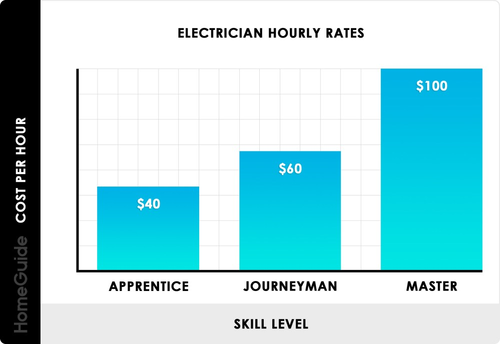 medium resolution of electrician hourly rates chart