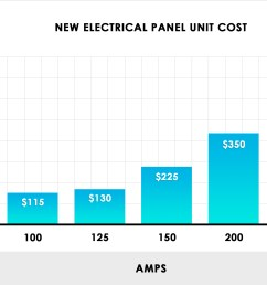 new electrical panel unit costs chart [ 2470 x 1700 Pixel ]
