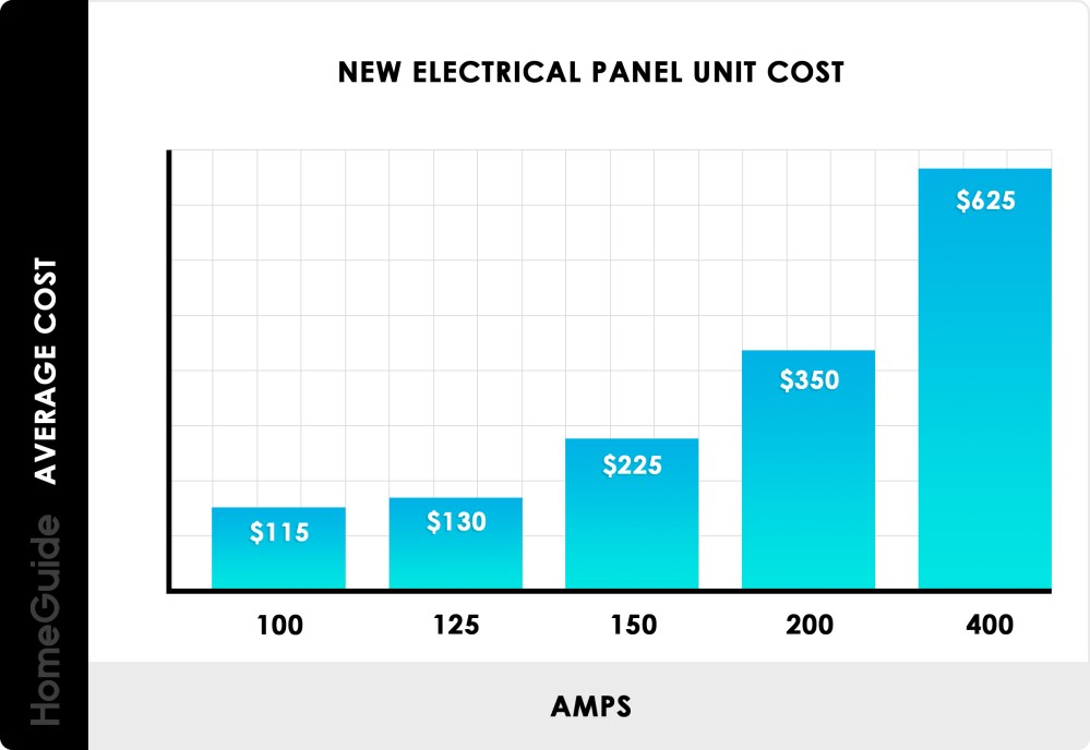 medium resolution of new electrical panel unit costs chart
