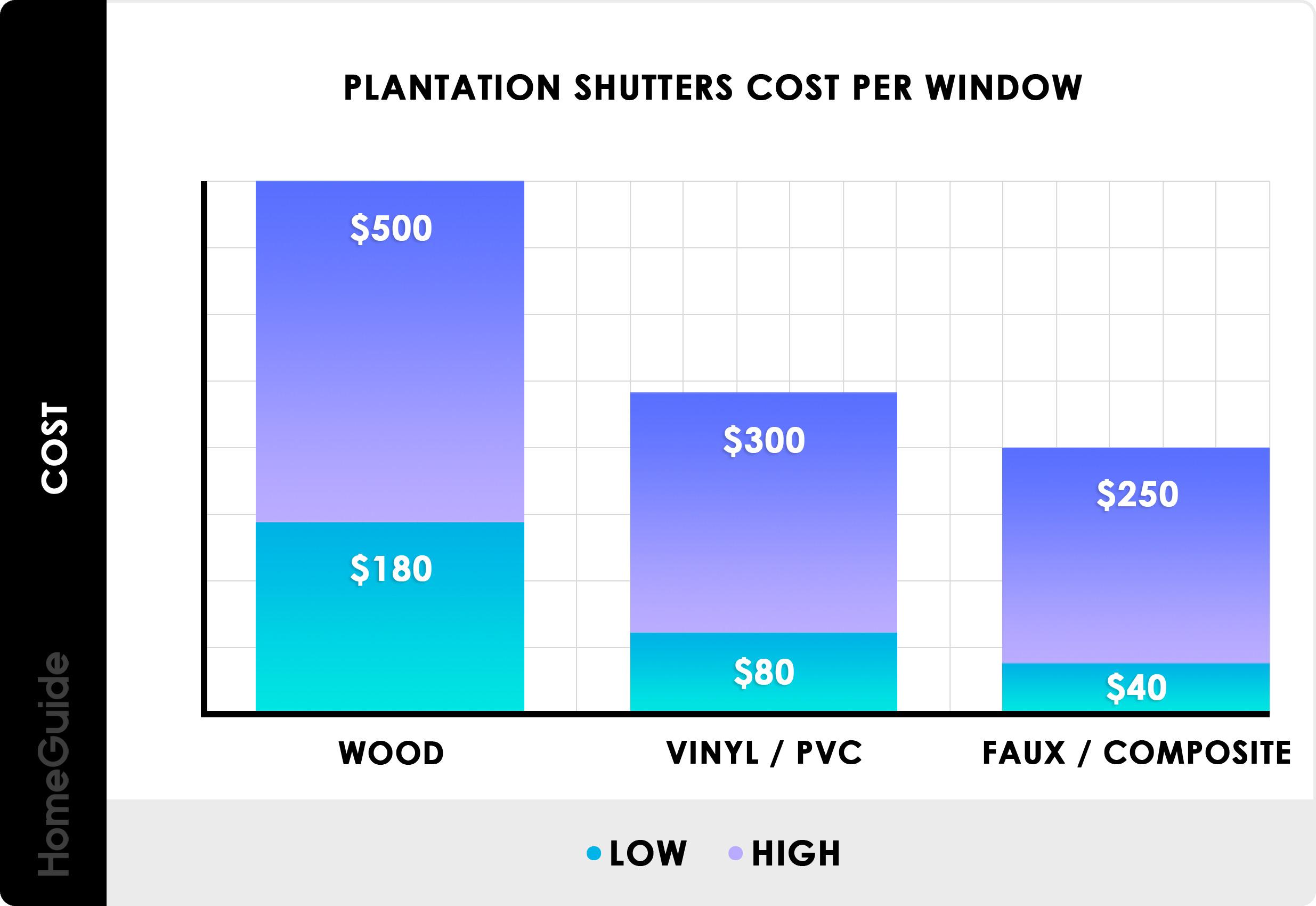 2020 Plantation Shutters Cost Average Prices Per Window