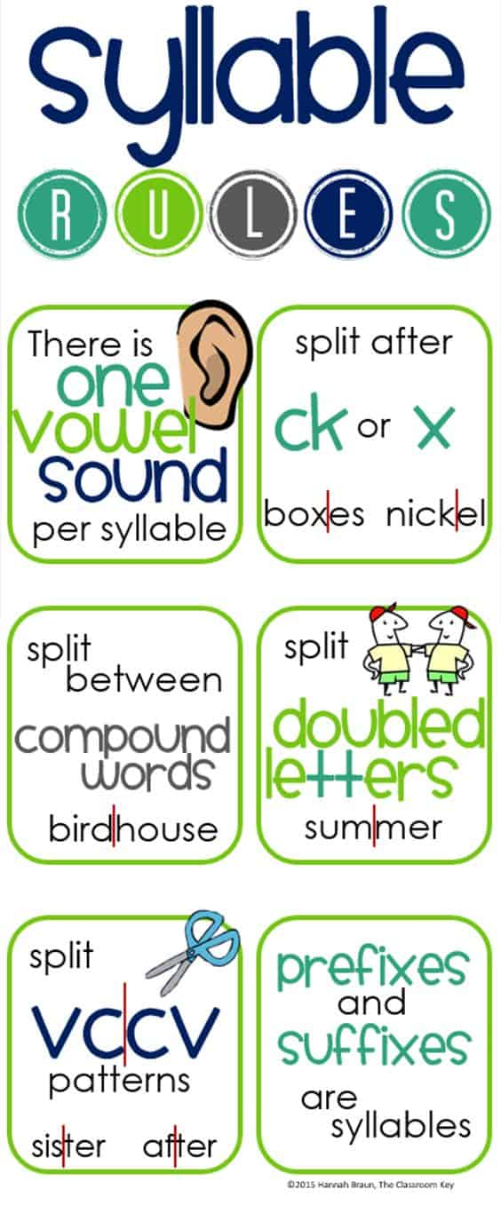 Syllable Rules : syllable, rules, Printable, Syllable, Rules, Poster, Homeschool, Giveaways