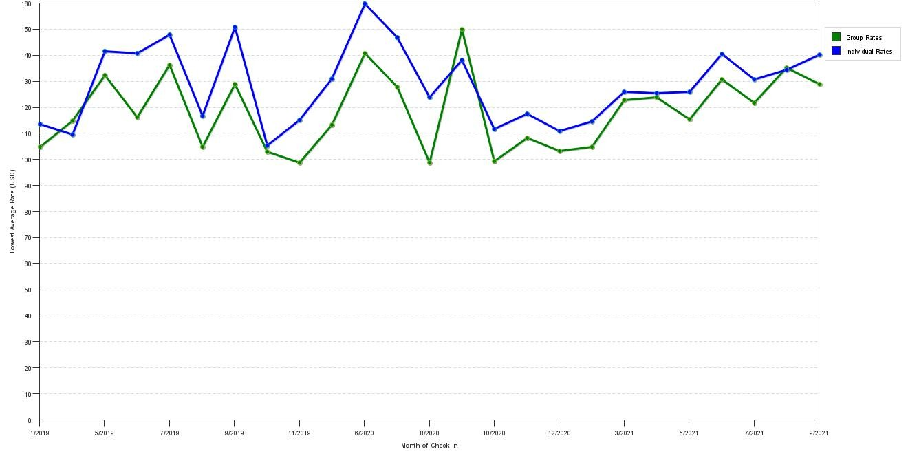 hight resolution of rate fluctuations of country inn suites by carlson billings
