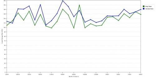 small resolution of rate fluctuations of country inn suites by carlson billings