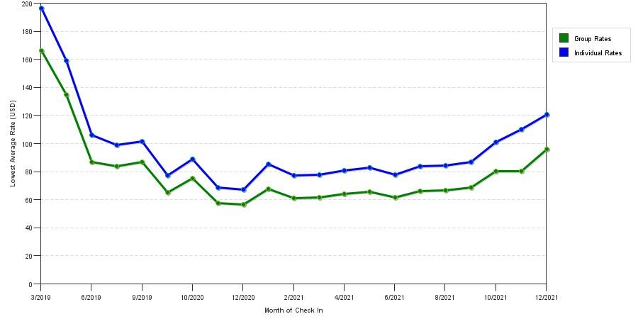 medium resolution of rate fluctuations of quality inn suites airport cruise port south
