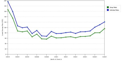 small resolution of rate fluctuations of quality inn suites airport cruise port south