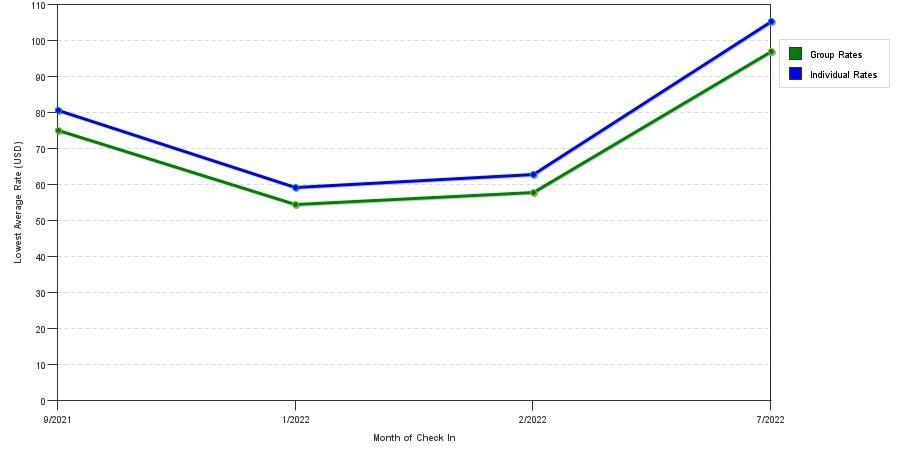 medium resolution of group vs individual rates at super 8 billings