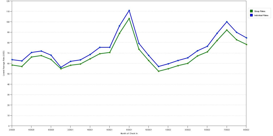 hight resolution of group vs individual rates at super 8 billings