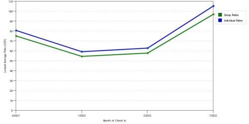small resolution of group vs individual rates at super 8 billings