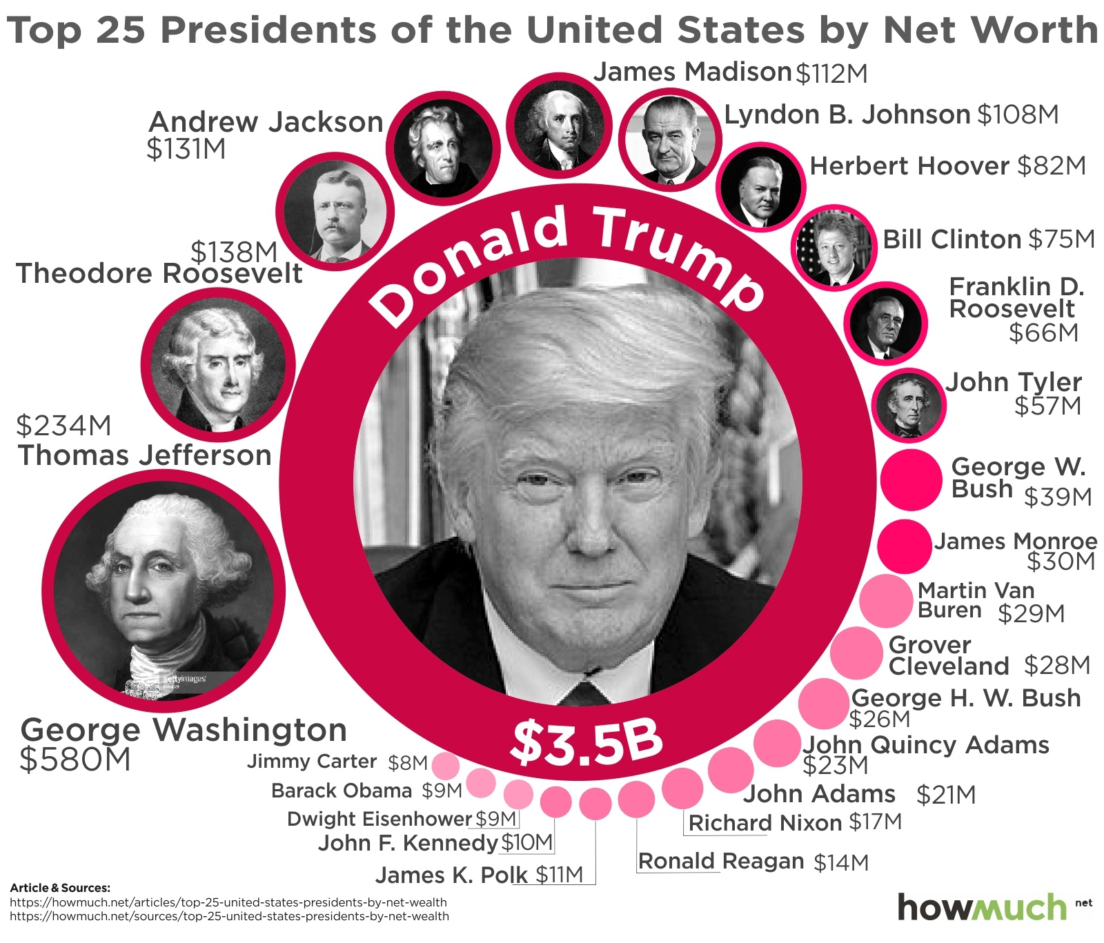 How Does Trump S Wealth Compare To Other U S Presidents