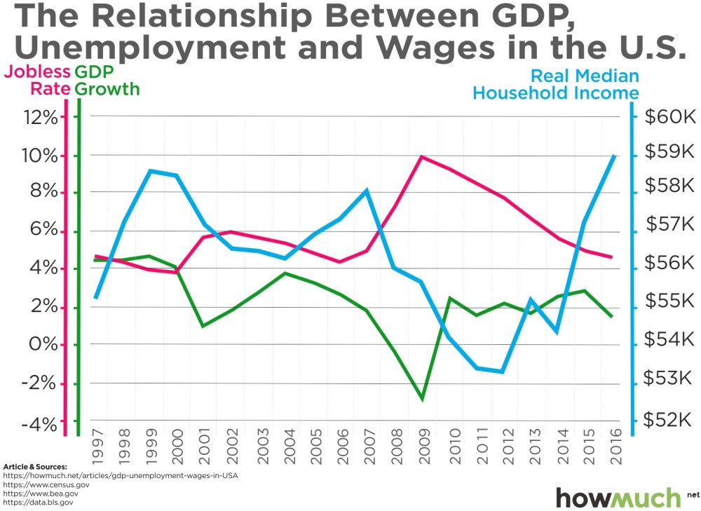 medium resolution of this chart shows how gdp determines unemployment wages over the past 20 years