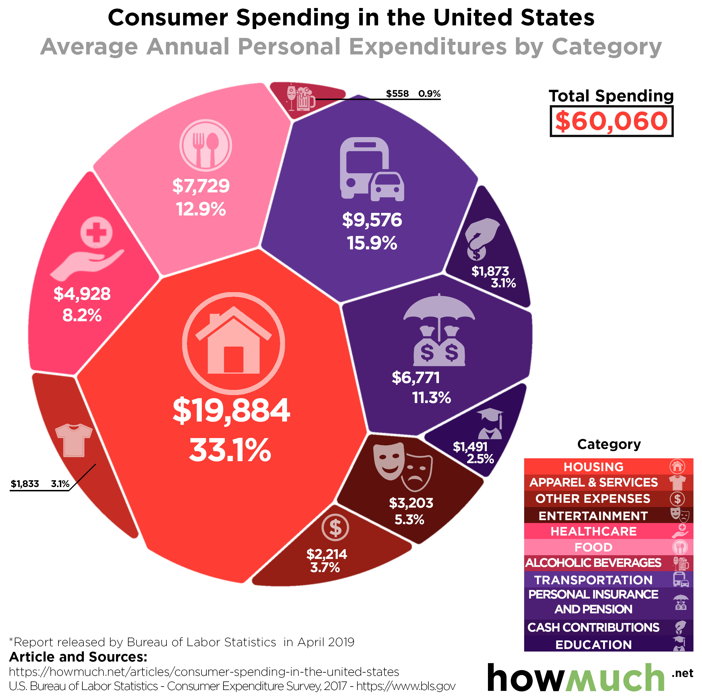 Visualizing How Americans Spend Their Money – Investment Watch