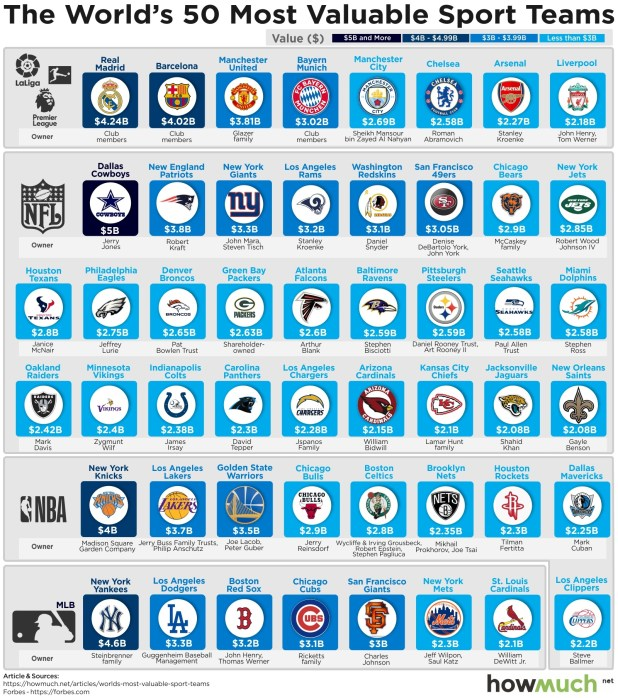 Does Your Sports Team Rank As One Of The World's 10 Most