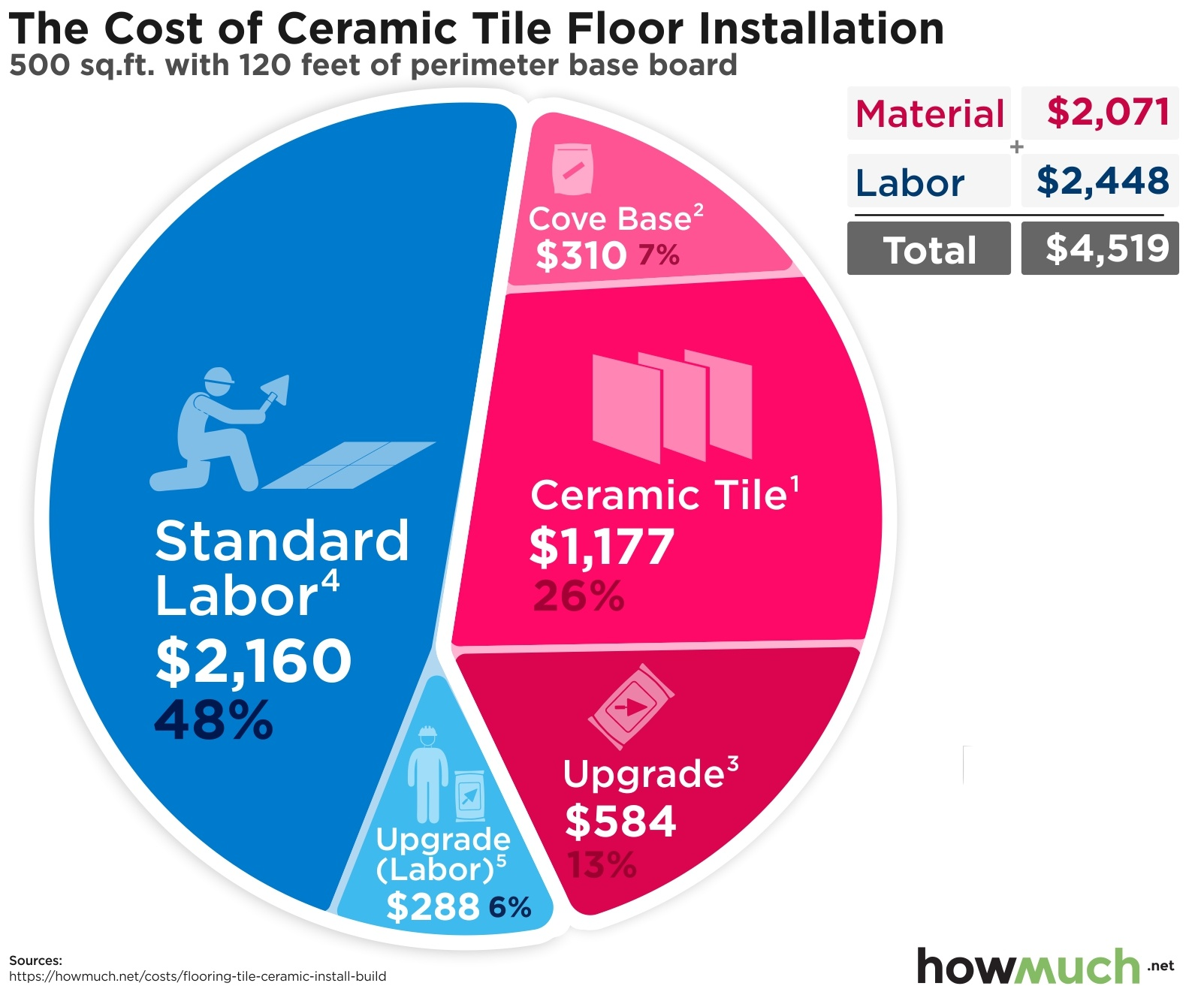 cost to install a ceramic tile floor