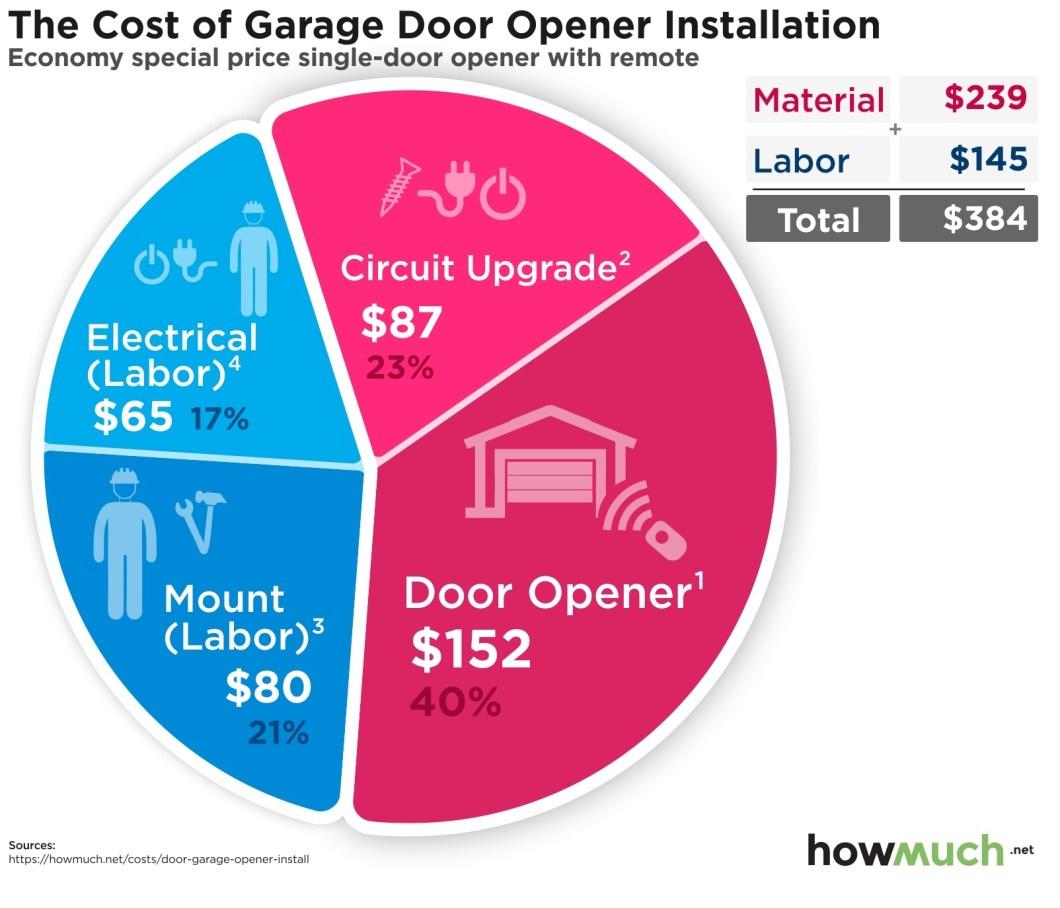 Craftsman Garage Door Opener Installation Cost