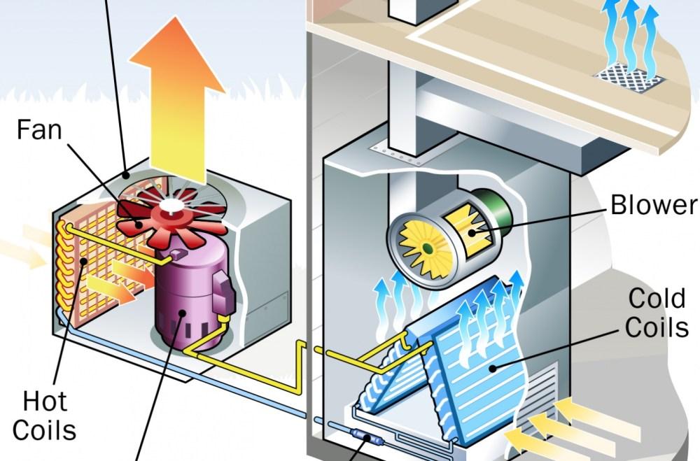 medium resolution of diagram of coil central air unit