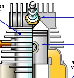 disadvantages of the two stroke how two stroke engines work howstuffworks [ 1621 x 942 Pixel ]