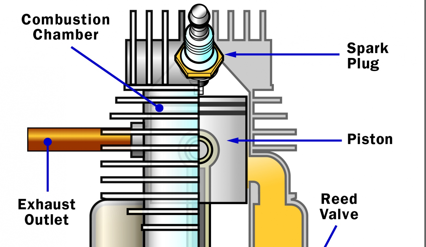 hight resolution of disadvantages of the two stroke how two stroke engines work howstuffworks