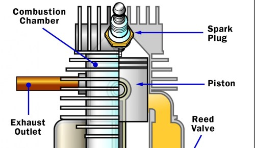 small resolution of disadvantages of the two stroke how two stroke engines work howstuffworks