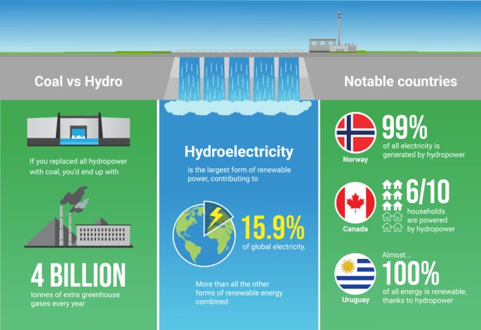 Hydropower is one of the most efficient ways of generating electricity. Infographic: Charles Harrison