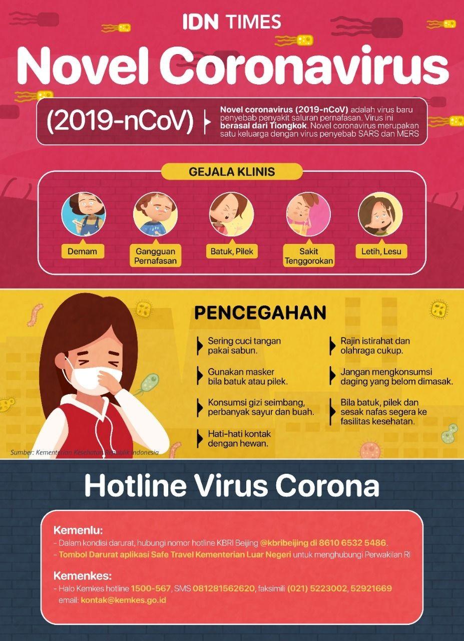 Asal Mula dan Penyebaran Virus Corona dari Wuhan ke Seluruh Dunia