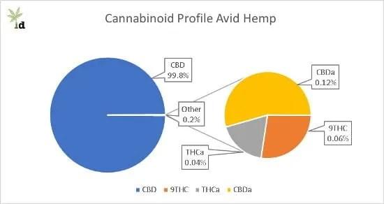 Cannabinoid Profile Avid Hemp