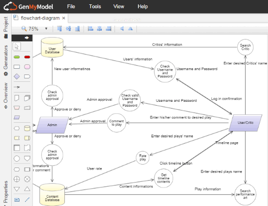 6 free websites to draw data flow diagram online