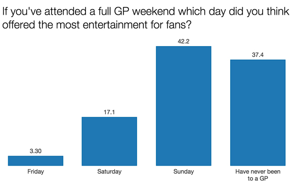 F1 survey GP weekend 2015