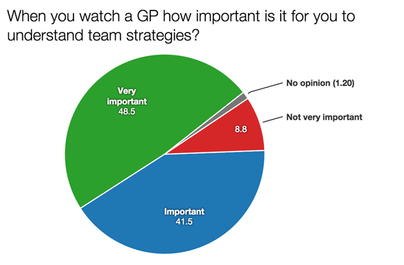 F1 survey understanding strategies 2015