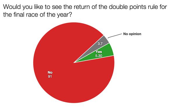 F1 survey double points 2015
