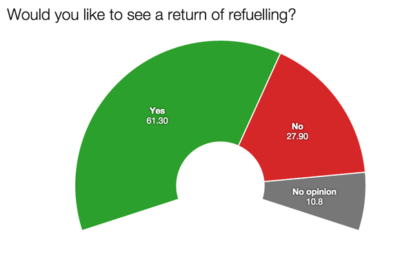 F1 survey refuelling return 2015