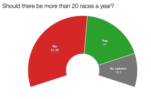 F1 survey 20 races 2015