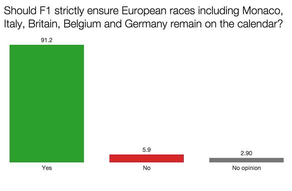 F1 survey European races 2015