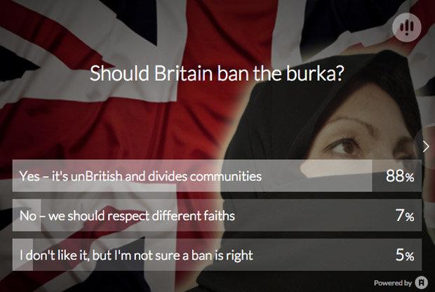 88 of Brits back BURKA BAN after terror attacks shock