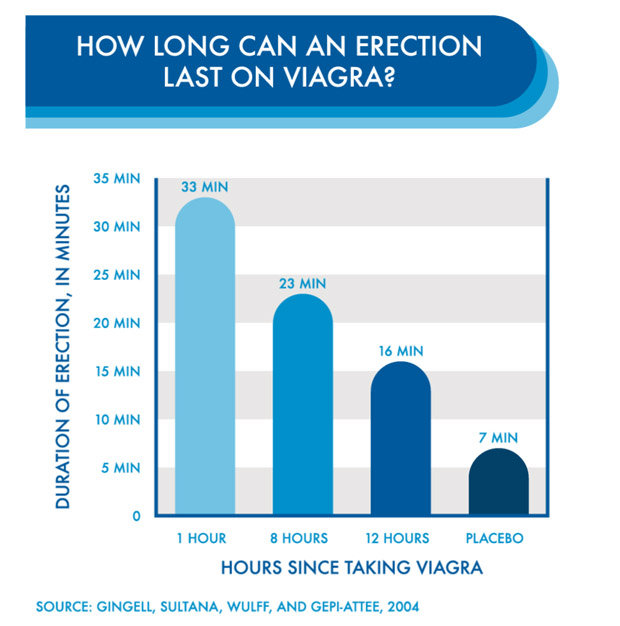 How Long Does Viagra Take To Kick In — How Long Does ...