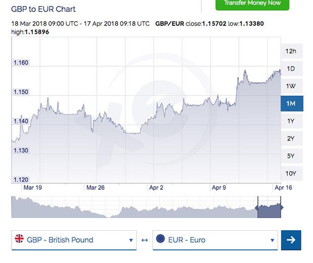 pound dollar graph