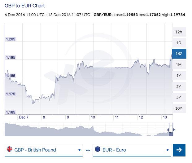 Euro Exchange Rate Us Vs