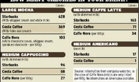 Image Result For Calories In A Cup Of Coffee With Semi Skimmed Milk