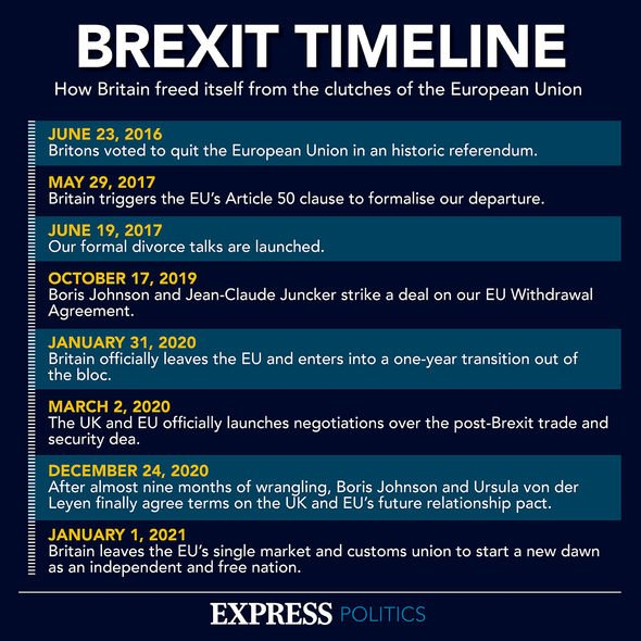 Brexit timeline: The events leading up to the UK's eventual departure