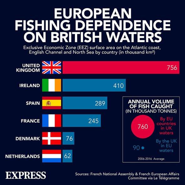 European fishing UK waters