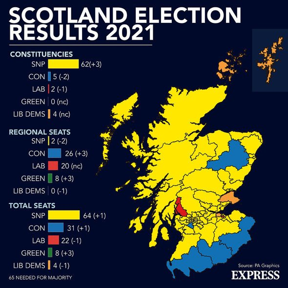 Scotland's election results last month saw the SNP take 64 seats