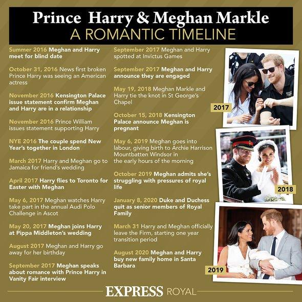 Royal news: Harry and Meghan timeline
