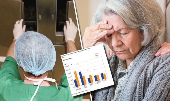 Alzheimer's disease and dementia have become the leading cause of death