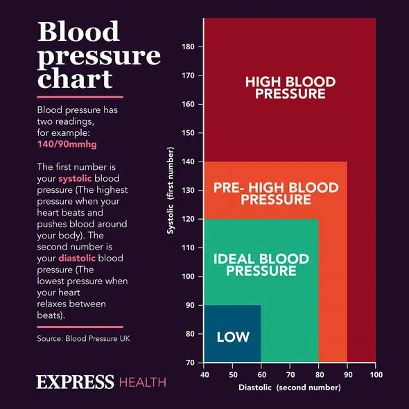 How to assess your blood pressure reading