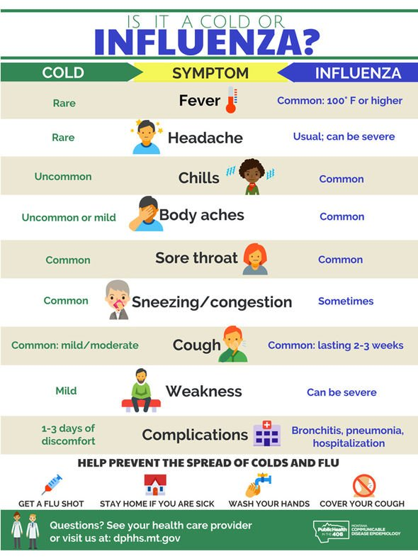 Flu Symptoms Signs Your Cold And Cough Are Actually