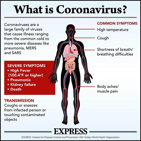 Coronavirus symptoms: What are the symptoms of coronavirus ...