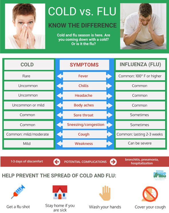 Flu symptoms: The one symptom to determine if you have a cold or ...