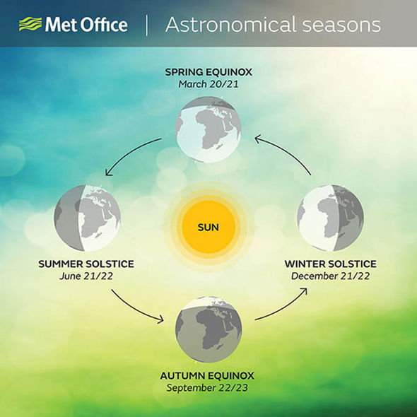 Summer solstice 2017: When is the first day of summer this ...