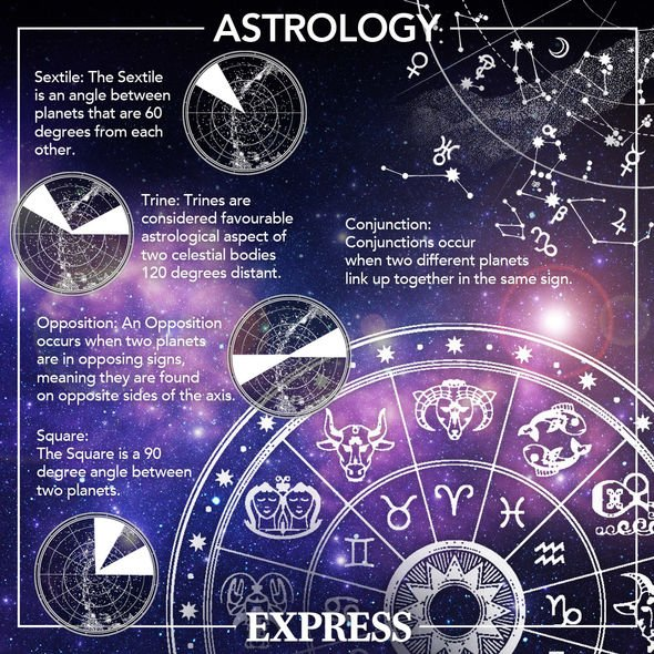 Daily horoscope for July 5: Astrology aspects explained graphic
