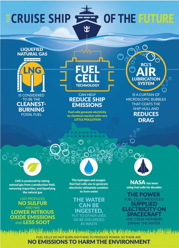 Eco Friendly Cruise Ships Fuel Saving Giants Will Hit The